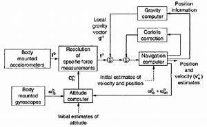 Inertial Navigation System Algorithm Block Diagram  Taken From