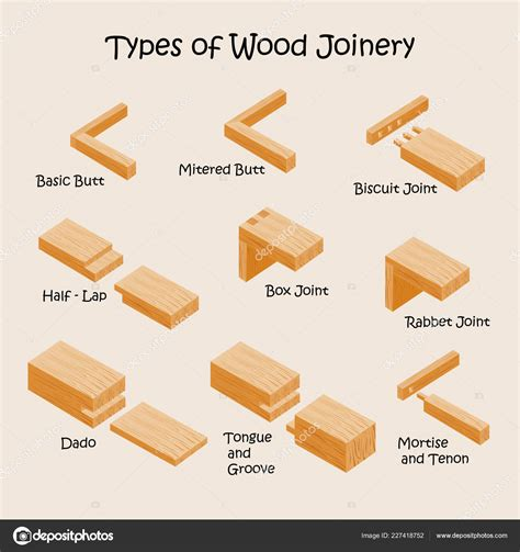 types wood joints joinery industrial vector illustration