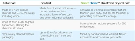 what is the difference between sea salt and table salt himalayan crystal salt