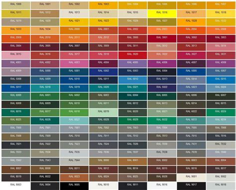 RAL Colour Chart - 1st Choice Roller Shutters