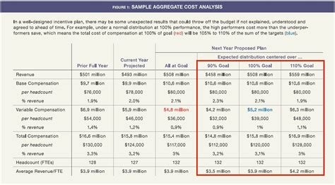 compensation plan template create a compensation plan that makes dollars and sense
