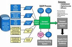 Forecasting & Planning Software Consensus Forecasting ...