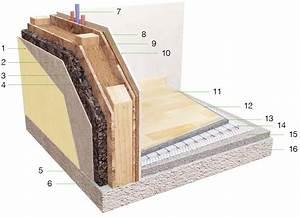Struttura delle case in legno