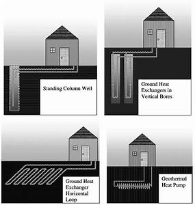 Schematic Diagrams For Some Types Of Ground Source Heat