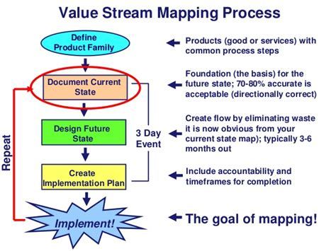 stream mapping process products