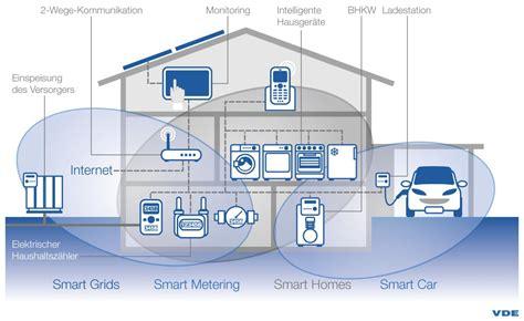 smart home systeme neubau produktentwicklung xethix