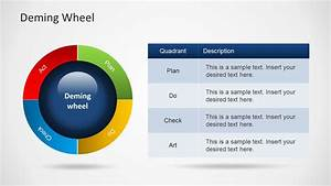 Deming Wheel Diagram Template For Powerpoint