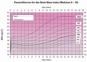 Bmi Kindern Berechnen Perzentile : die verbreitung von bergewicht und adipositas bei kindern und jugendlichen in deutschland ~ Themetempest.com Abrechnung