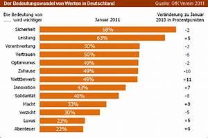 Werte Und Normen Liste : die werte der deutschen sicherheit bleibt im fokus backnetz eu ~ A.2002-acura-tl-radio.info Haus und Dekorationen