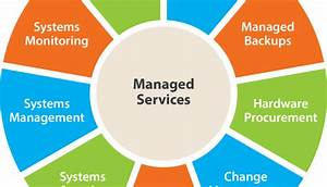 Managed Service Provider | CR-T