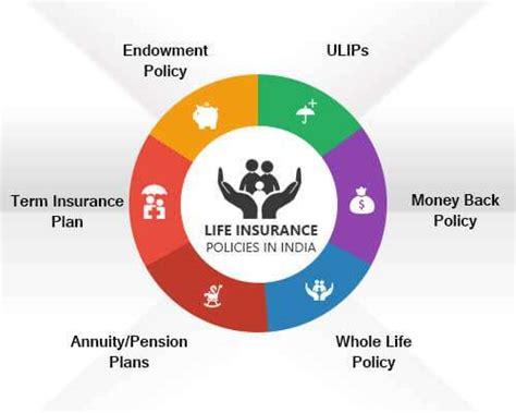 Best Life Insurance Plans In India, 26 Nov