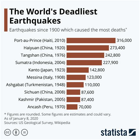 chart  worlds deadliest earthquakes statista