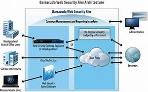 Ingram Micro adds to its security offering solutions ...