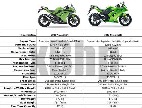 2007 is 250 specs gallery image gallery ninja 250 specs