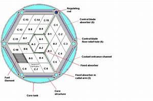 Core Description