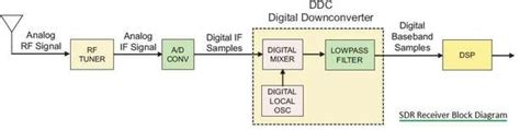 sdr software defined radio basics architecture benefits