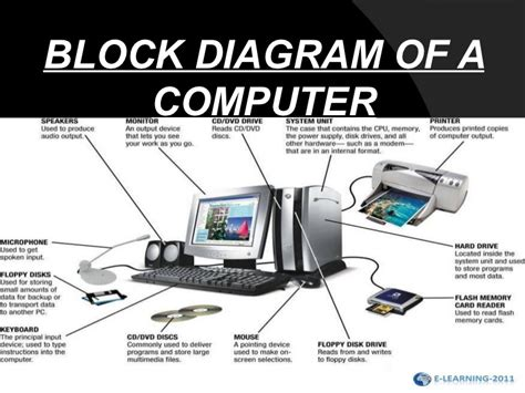 Block Diagram Computer