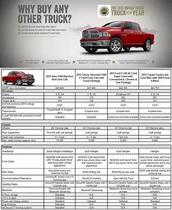 Ram Truck Towing Capacity Chart Ram 1500 Bed Dimensions Roole