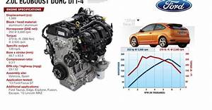 Ford 20 Ecoboost Problems