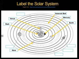 Label the Solar System - YouTube