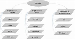 Crear Blog  Diagrama De Flujo