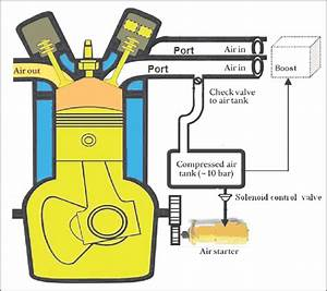 Schematic Diagram Of An Air Hybrid Engine With An Air Starter