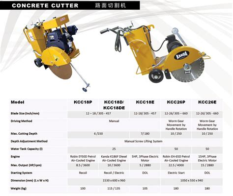 concrete cutter kanda solutions to your machinery needs