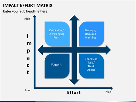 impact effort matrix powerpoint template sketchbubble
