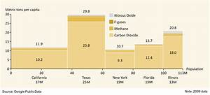 Marimekko Chart Powerpoint Bar Mekko Chart Showing Greenhouse Gas Emissions For 5