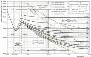 Rz Berechnen : moody diagramm wikipedia ~ Themetempest.com Abrechnung