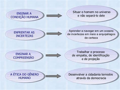 Resumen 7 Saberes De Edgar Morin by Os Sete Saberes Necess 225 Rios 224 Educa 231 227 O Do Futuro Edgar Morin