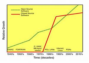 Relative Growth Of Open Source And Closed Source Software