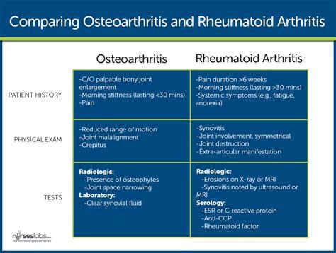 Osteoarthritis Nursing Care And Management
