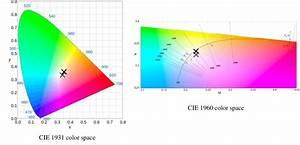 Cie 1931 Color Space Chromaticity Diagram  Left  And Cie 1960 Color