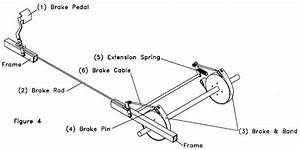 Brakes For Soap Boxes