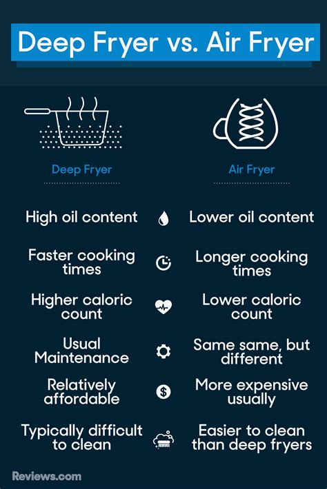 deep fryer air vs frying fryers chart turkey fried airfryers buying fry difference traditional consider