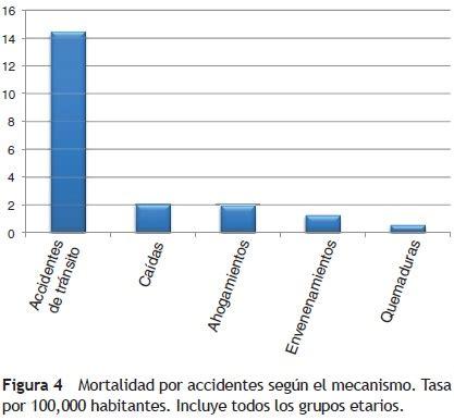 epidemiolog 237 a de lesiones no intencionales en ni 241 os