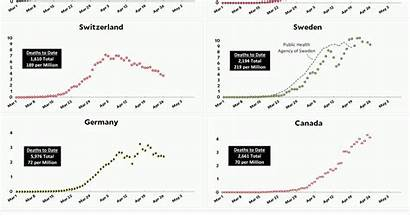 April Coronavirus Update Countries Growth Country Deaths