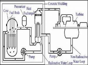 Schematic Diagram Of A Nuclear Power Plant  Source