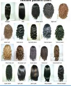 African American Hair Texture Chart