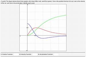 calculus - How can I find out which of these graphs is ...