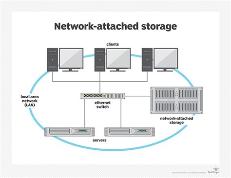 network attached storage nas data center solutions