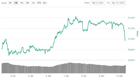 Find the live bitcoin to us dollar bitfinex rate and access to our btc to usd converter, charts, historical data, news, and more. Bitcoin price with a sharp fell. BTC price went below 7 ...