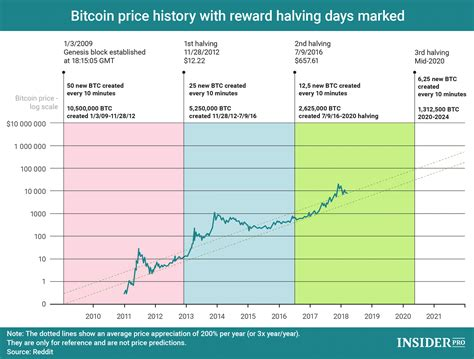 Check the bitcoin technical analysis and forecasts. Top 10 Bitcoin Price Prediction Charts for Bitcoin Halving 2020