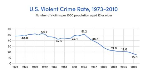crime statistics bureau why the is better than you think in 10 powerful charts