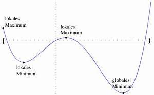 Lokale Extremstellen Berechnen : relative was ist eine relative extremstelle mathelounge ~ Themetempest.com Abrechnung