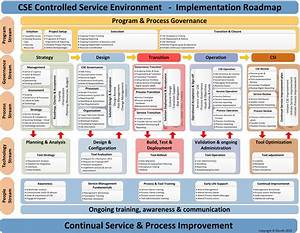 itilv3 service lifecycle model poster guided tour With itil v3 templates