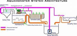 Aquamonster Aquaponics Blog  System Design