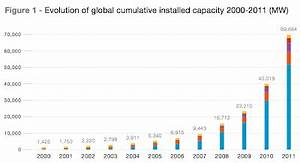 Early Warning: Global Solar Growth Continued Strong in 2011