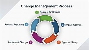 8 Steps For An Effective Change Management Process Smartsheet